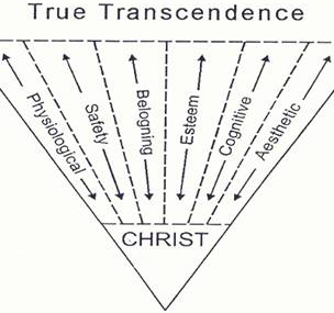 Transcendence Hierarchy